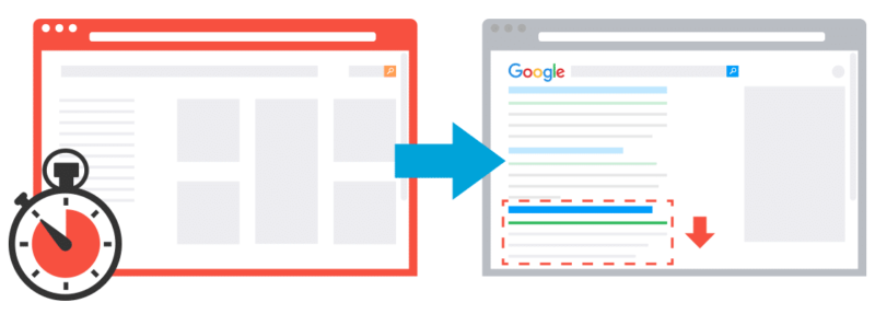 SIte speed tracking with Google Analytics