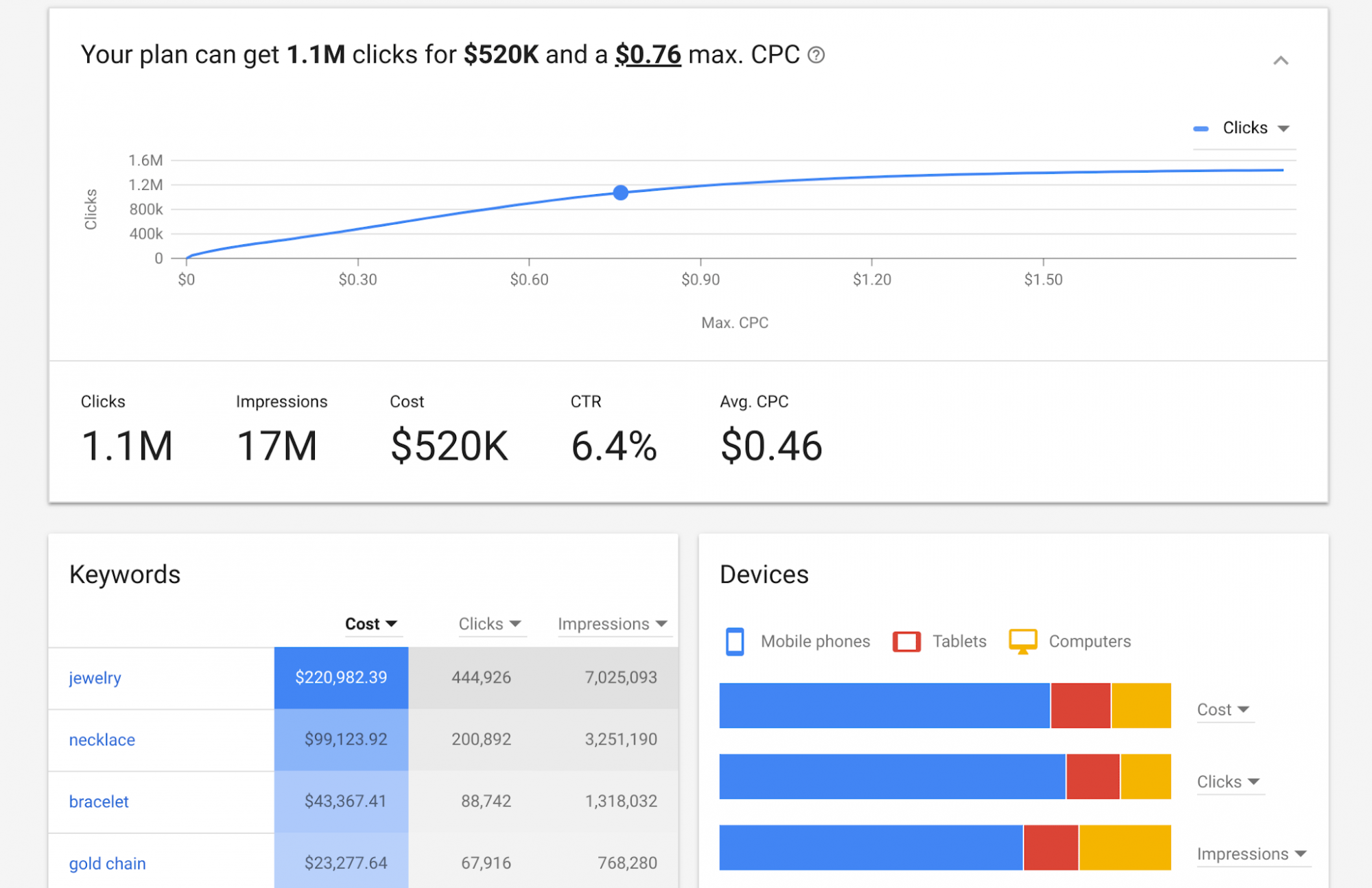 Keyword search volumes and ROI